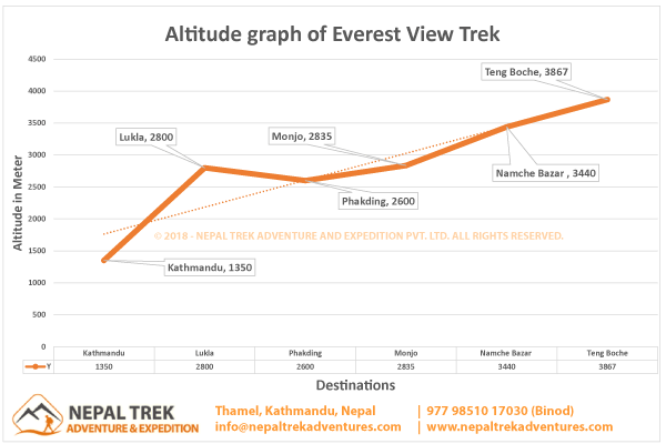 Altitude Graph of Everest View Trek