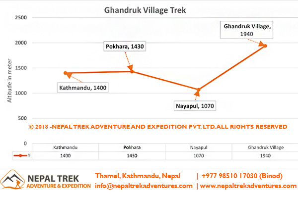 Altitude Graph of Gandruk Village Trek