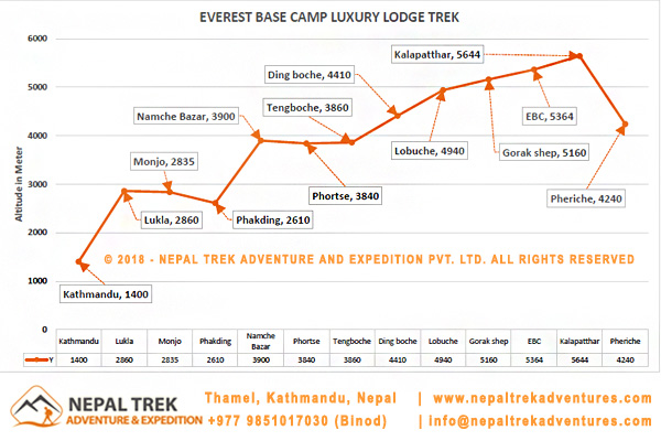 Everest Base Camp Luxury Lodge Trek