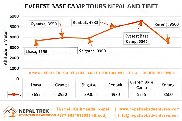 Everest Base Camp Tour Nepal and Tibet
