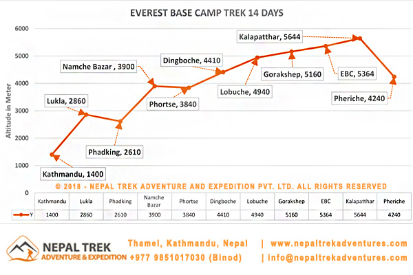 Everest base camp 14 day trek