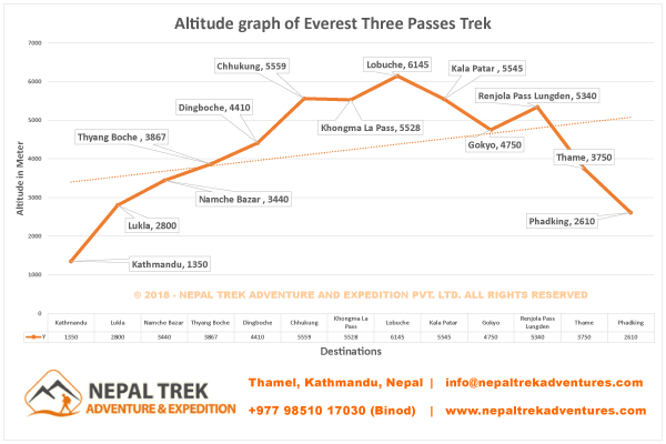 Altitude Graph of Everest Three Passes Trek