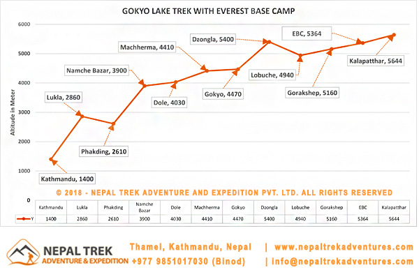 Gokyo Valley Trek with Everest base camp trek